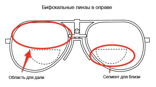 Бифокальные  очковые линзы, с мультипокрытием. (1.56)