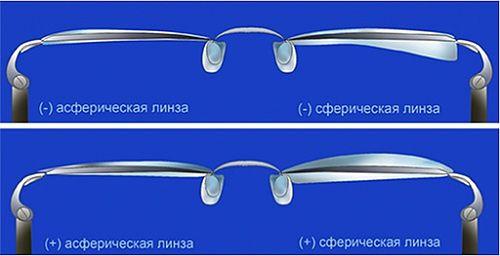 Асферические очковые линзы NEW MIRACLE c мультипокрытием (антиблик)
