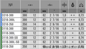 Идеальные ножницы леворежущие Bessey-ERDI D118-300L