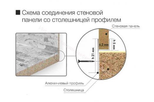 Плинтус для соединения столешницы и стеновой панели