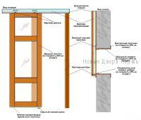 инструкция раздвижной двери