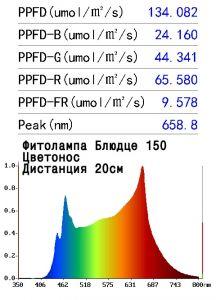 Фитолампа Е27 «Блюдце D150» Цветонос 12 Ватт